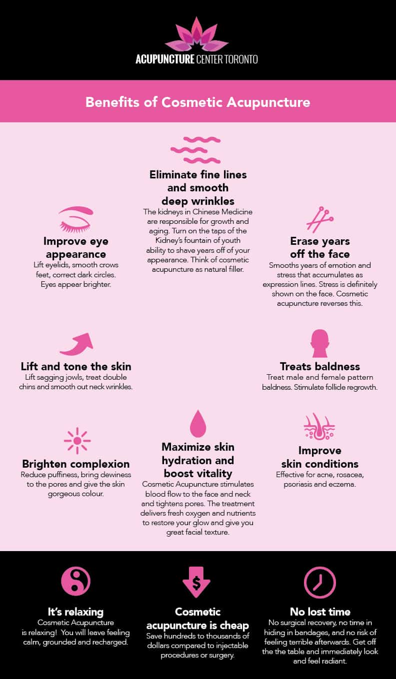Cosmetic Acupuncture Center Toronto Inforgraphic